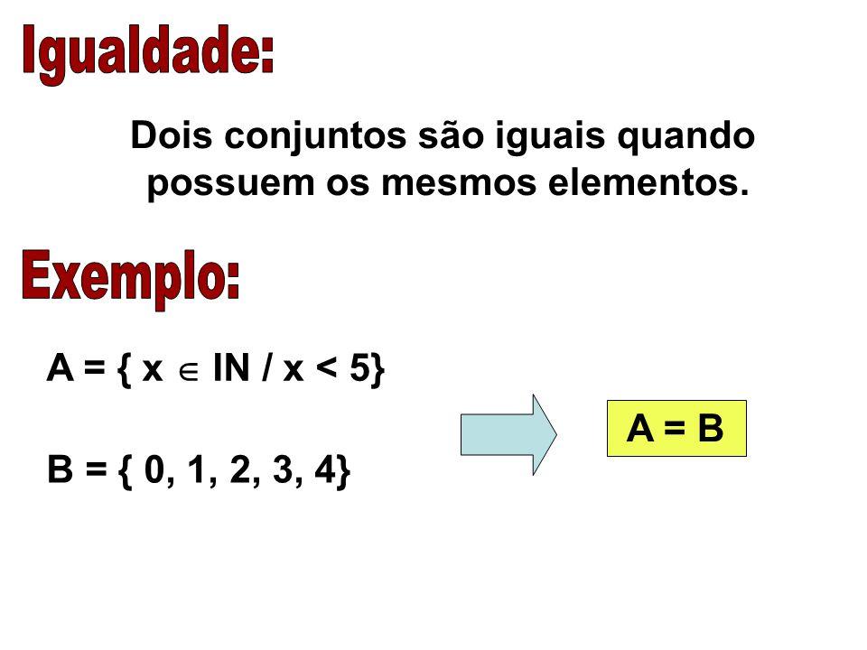 Dois conjuntos são iguais quando possuem os mesmos elementos.