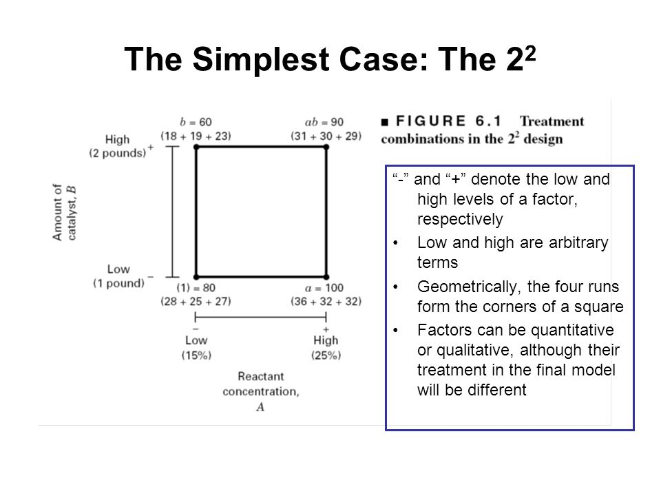 The Simplest Case: The 22 - and + denote the low and high levels of a factor, respectively. Low and high are arbitrary terms.