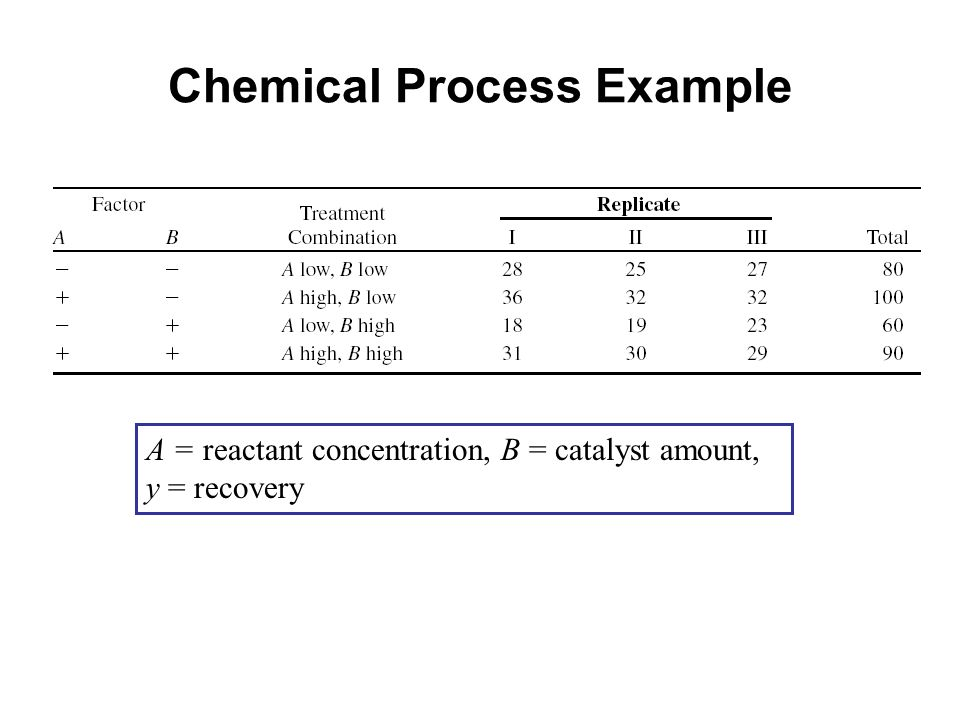 Chemical Process Example