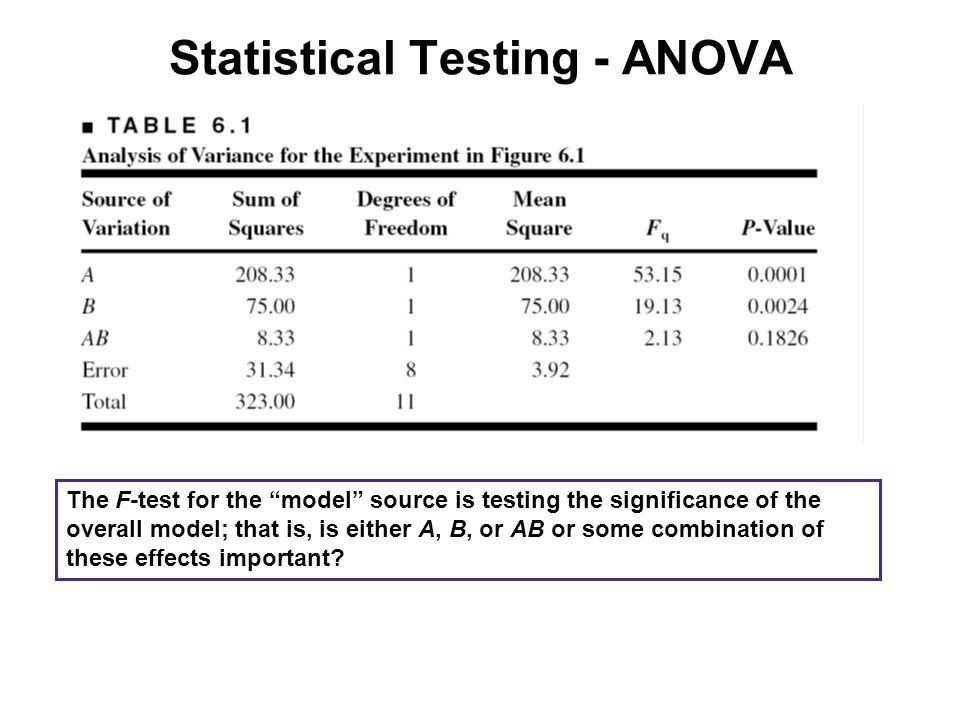 Statistical Testing - ANOVA