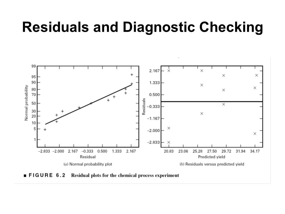 Residuals and Diagnostic Checking