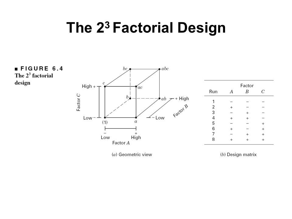 The 23 Factorial Design