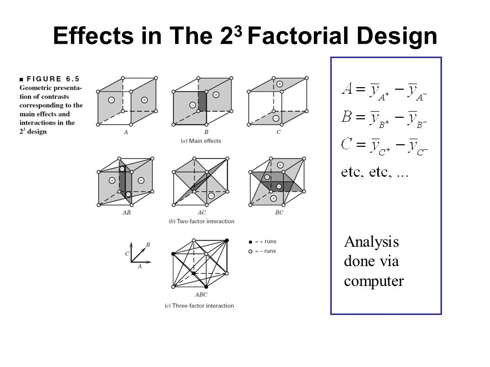 Effects in The 23 Factorial Design