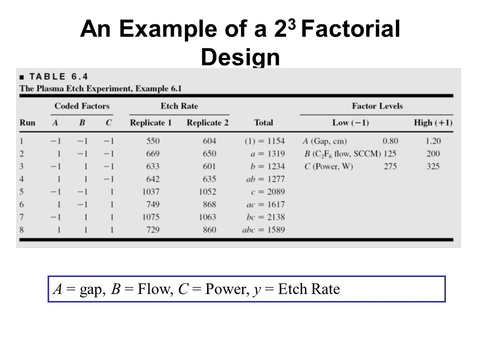 An Example of a 23 Factorial Design