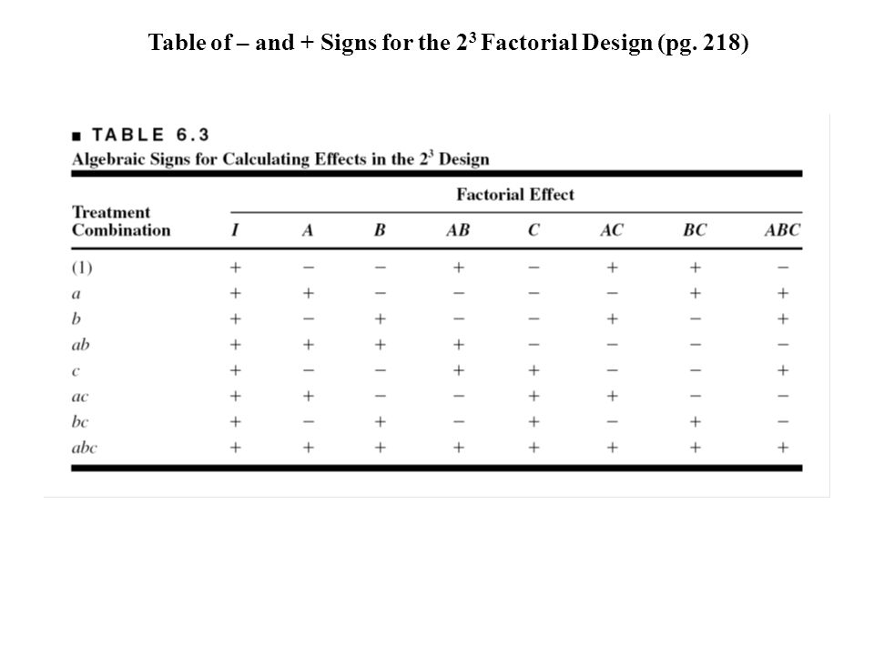 Table of – and + Signs for the 23 Factorial Design (pg. 218)