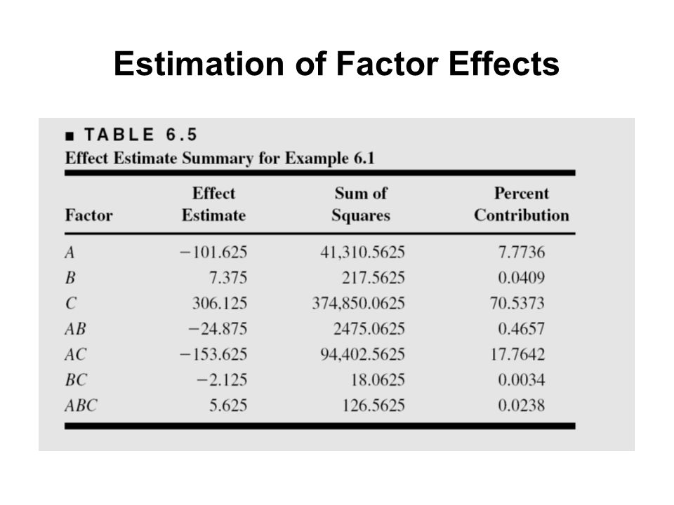 Estimation of Factor Effects