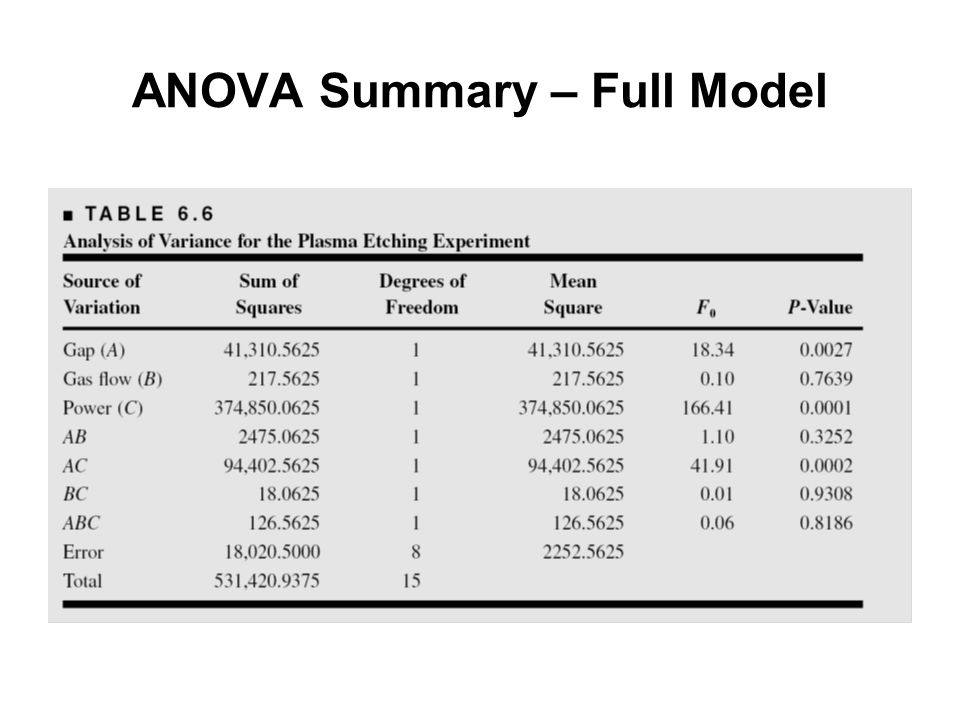 ANOVA Summary – Full Model