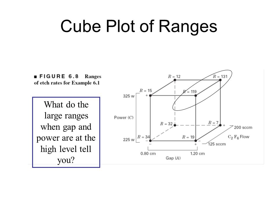 Cube Plot of Ranges What do the large ranges when gap and power are at the high level tell you