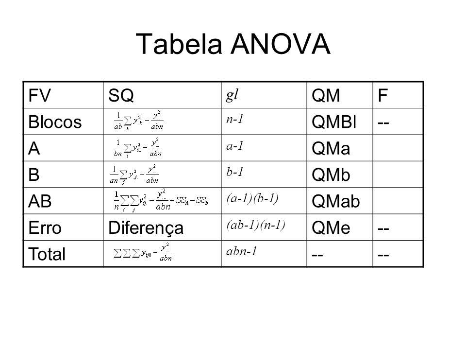 Tabela ANOVA FV SQ QM F Blocos QMBl -- A QMa B QMb AB QMab Erro