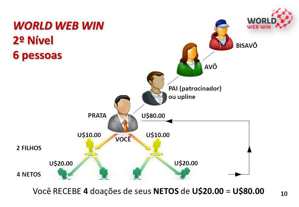 WORLD WEB WIN 2º Nível 6 pessoas