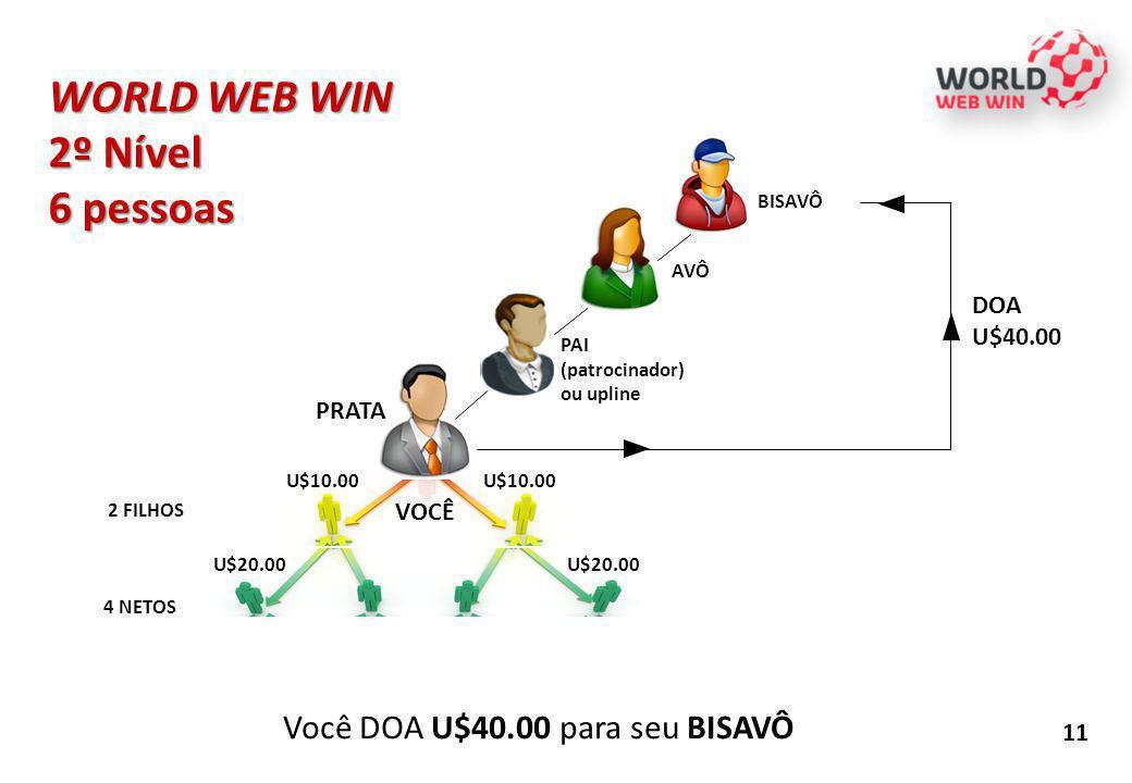 WORLD WEB WIN 2º Nível 6 pessoas Você DOA U$40.00 para seu BISAVÔ DOA