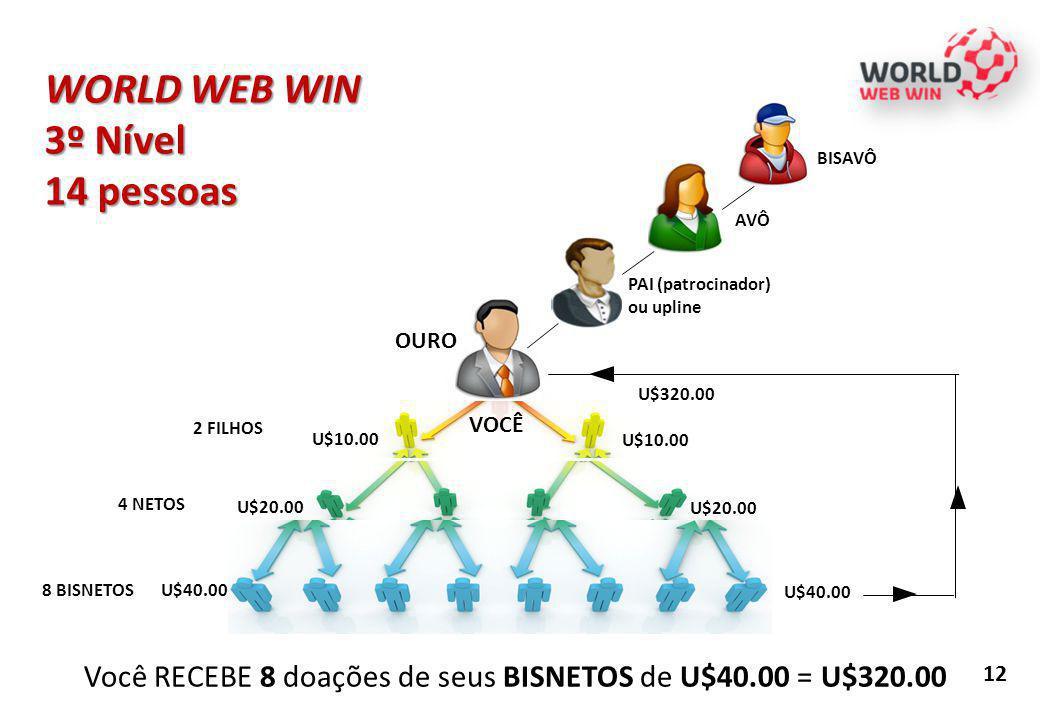 WORLD WEB WIN 3º Nível 14 pessoas