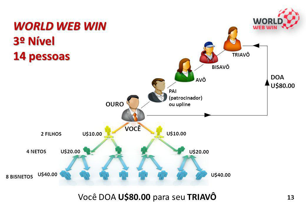 WORLD WEB WIN 3º Nível 14 pessoas Você DOA U$80.00 para seu TRIAVÔ DOA