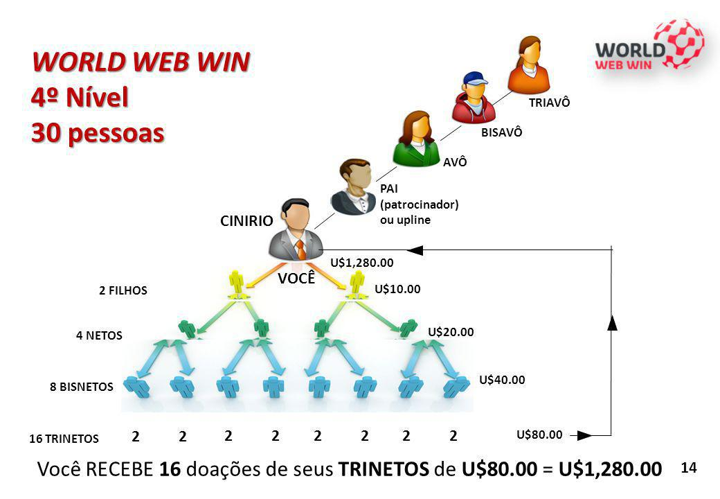 WORLD WEB WIN 4º Nível 30 pessoas