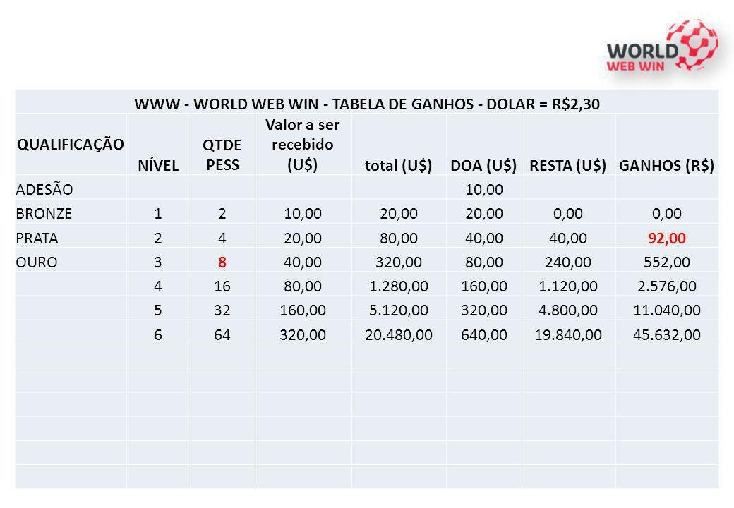 WWW - WORLD WEB WIN - TABELA DE GANHOS - DOLAR = R$2,30 QUALIFICAÇÃO