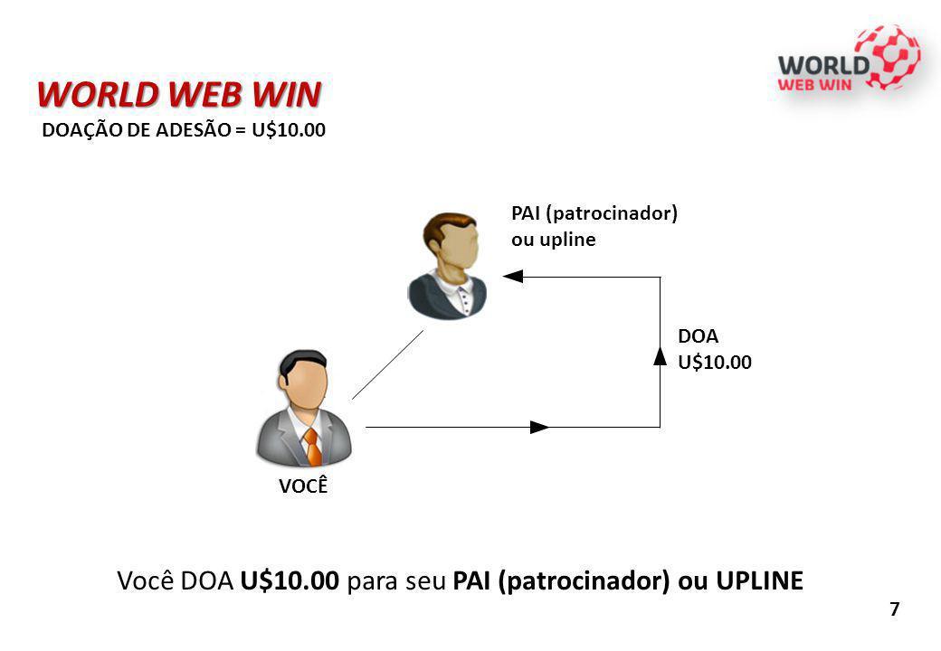 WORLD WEB WIN Você DOA U$10.00 para seu PAI (patrocinador) ou UPLINE