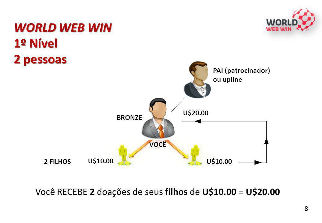 WORLD WEB WIN 1º Nível 2 pessoas