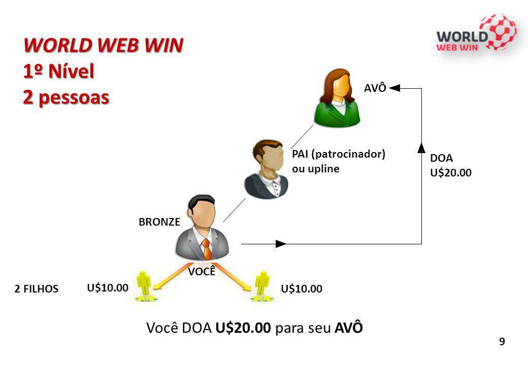 WORLD WEB WIN 1º Nível 2 pessoas Você DOA U$20.00 para seu AVÔ AVÔ