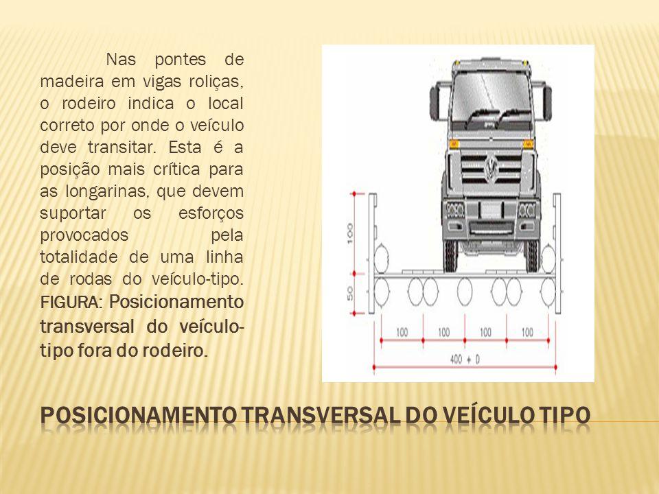 POSICIONAMENTO TRANSVERSAL DO VEÍCULO TIPO
