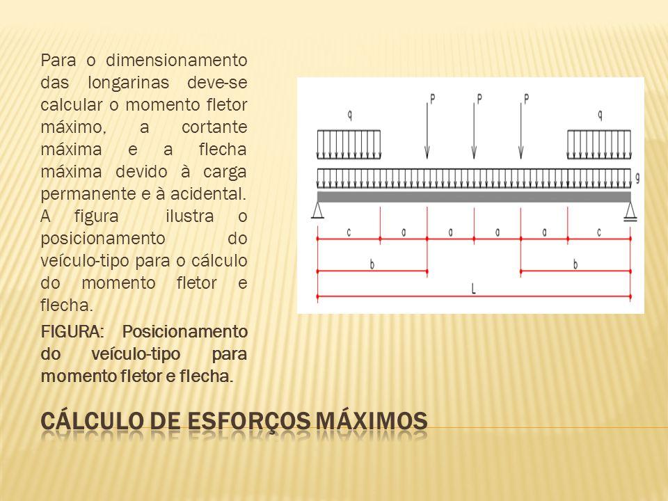 CÁLCULO DE ESFORÇOS MÁXIMOS