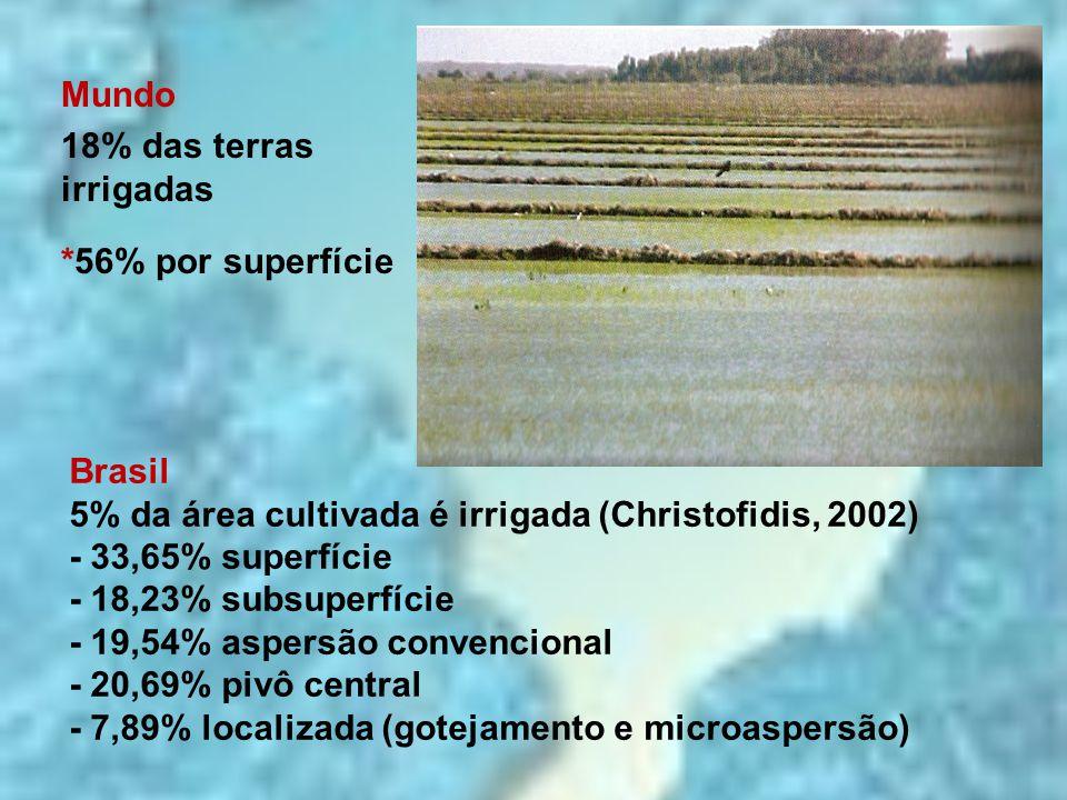 Mundo 18% das terras irrigadas. *56% por superfície. Brasil. 5% da área cultivada é irrigada (Christofidis, 2002)