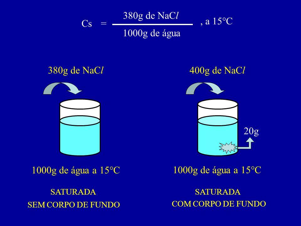 380g de NaCl , a 15°C Cs = 1000g de água 380g de NaCl 400g de NaCl 20g