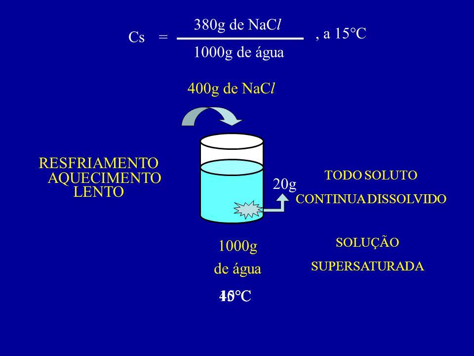 380g de NaCl , a 15°C Cs = 1000g de água 400g de NaCl RESFRIAMENTO