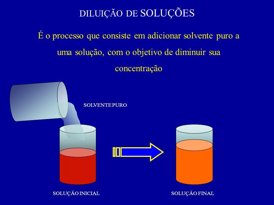 DILUIÇÃO DE SOLUÇÕES É o processo que consiste em adicionar solvente puro a uma solução, com o objetivo de diminuir sua concentração.
