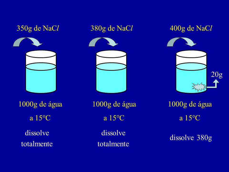 350g de NaCl 380g de NaCl. 400g de NaCl. 20g. 1000g de água. a 15°C. 1000g de água. a 15°C. 1000g de água.