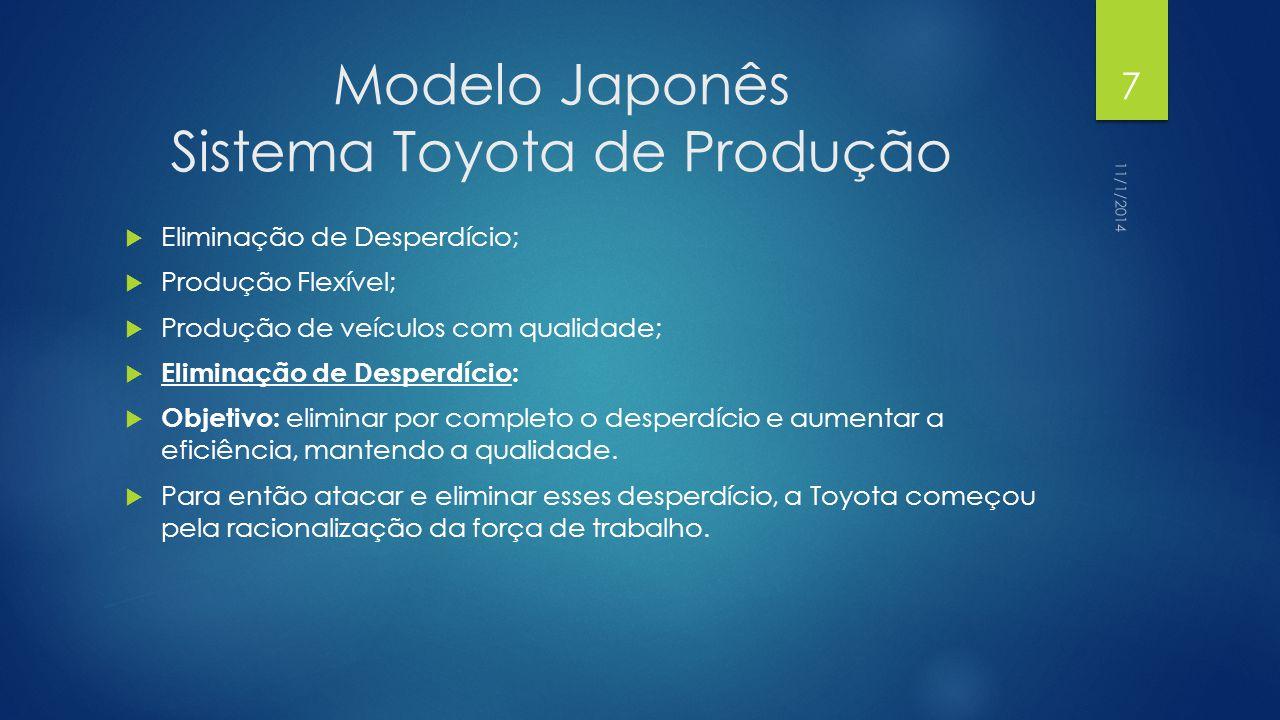 Modelo Japonês Sistema Toyota de Produção