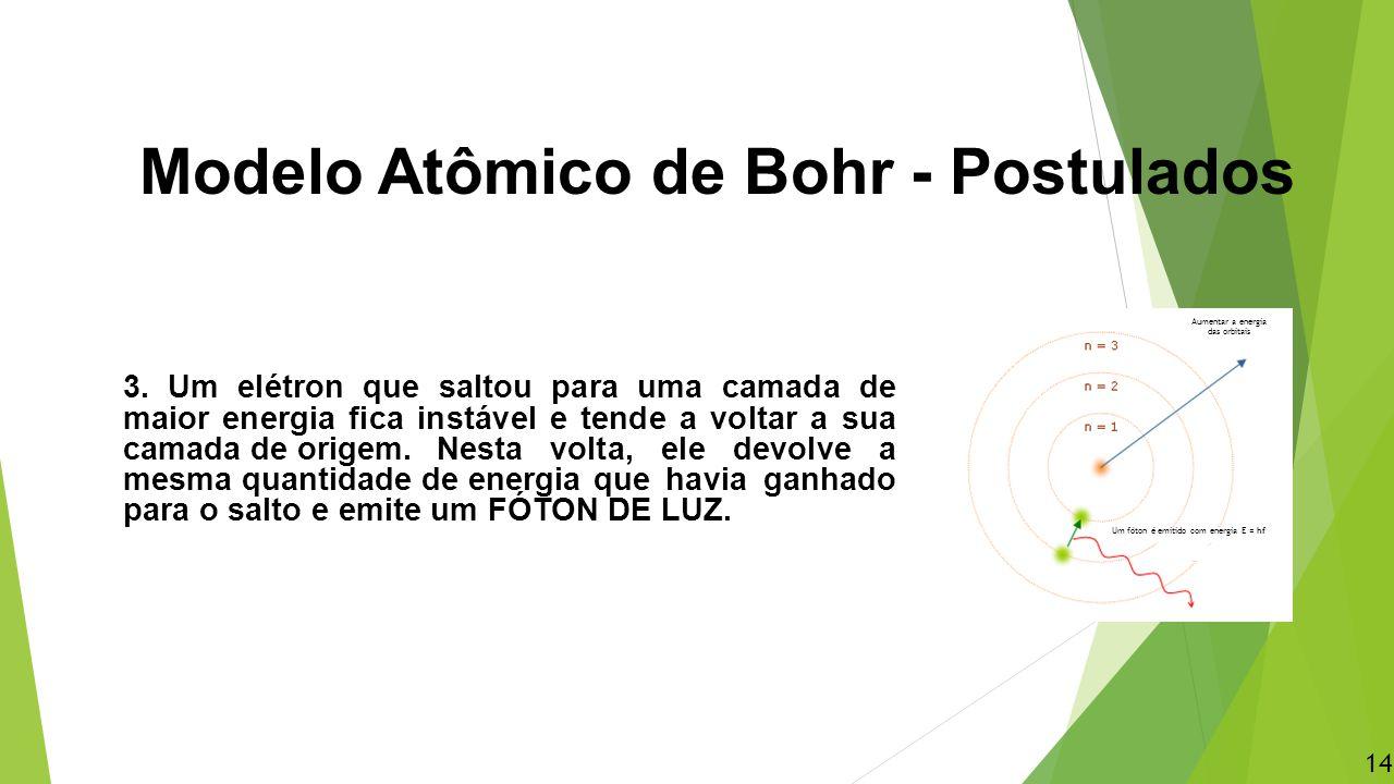 Modelo Atômico de Bohr - Postulados