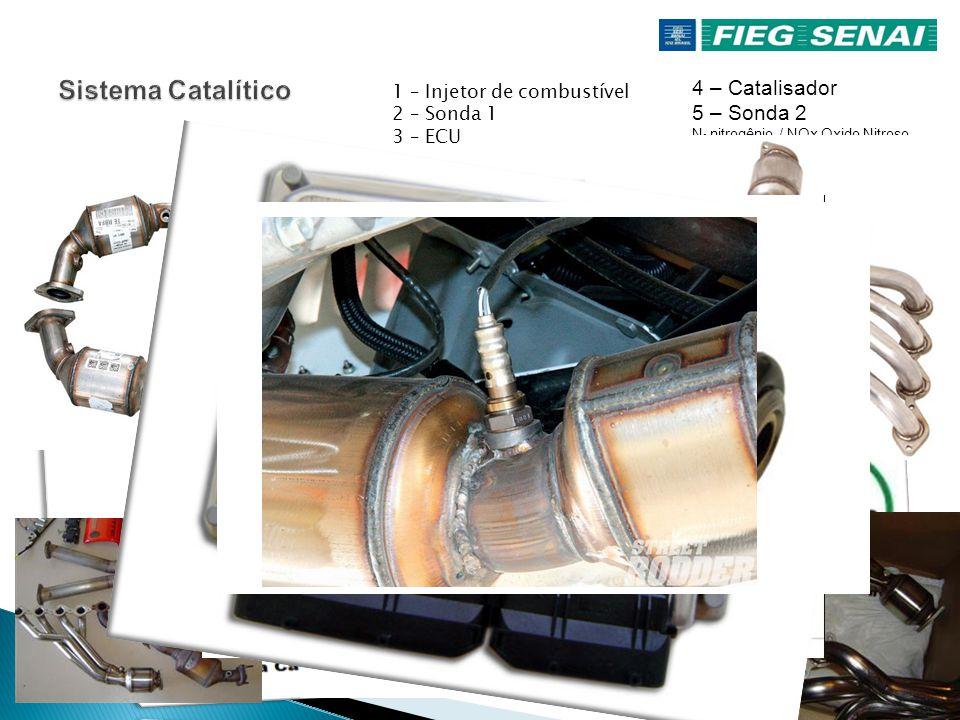 Sistema Catalítico 4 – Catalisador 5 – Sonda 2