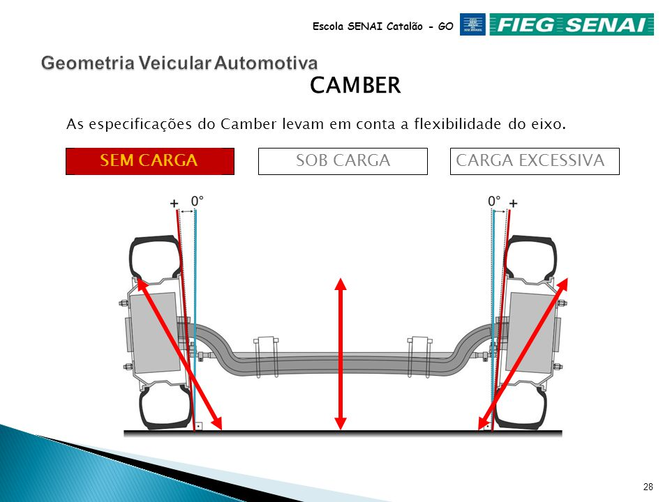 Geometria Veicular Automotiva