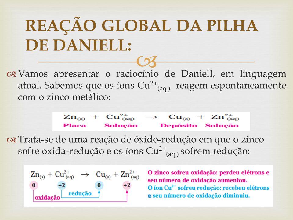 REAÇÃO GLOBAL DA PILHA DE DANIELL: