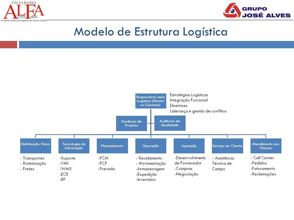 Modelo de Estrutura Logística