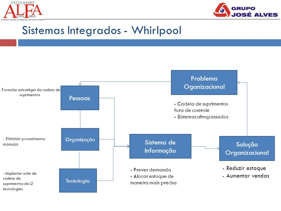 Sistemas Integrados - Whirlpool