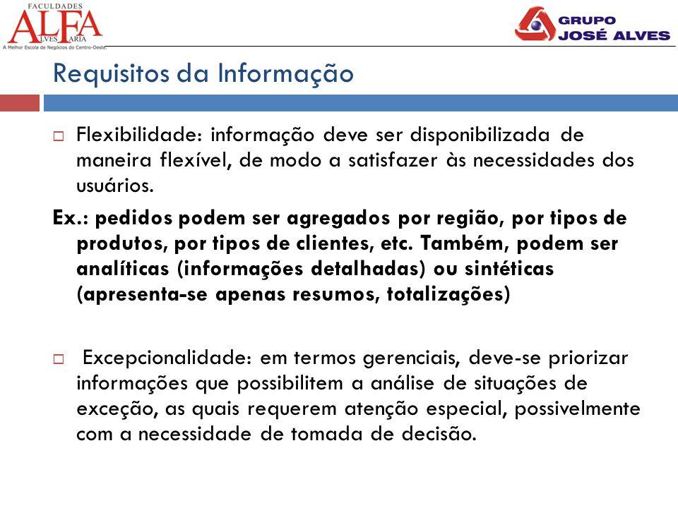 Requisitos da Informação