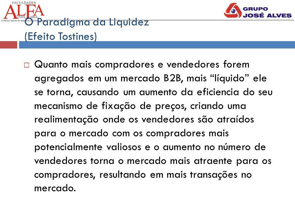 O Paradigma da Liquidez (Efeito Tostines)