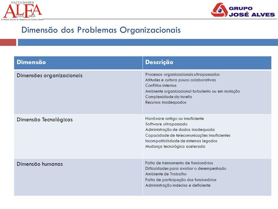 Dimensão dos Problemas Organizacionais