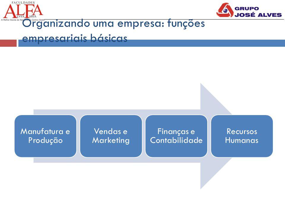 Organizando uma empresa: funções empresariais básicas