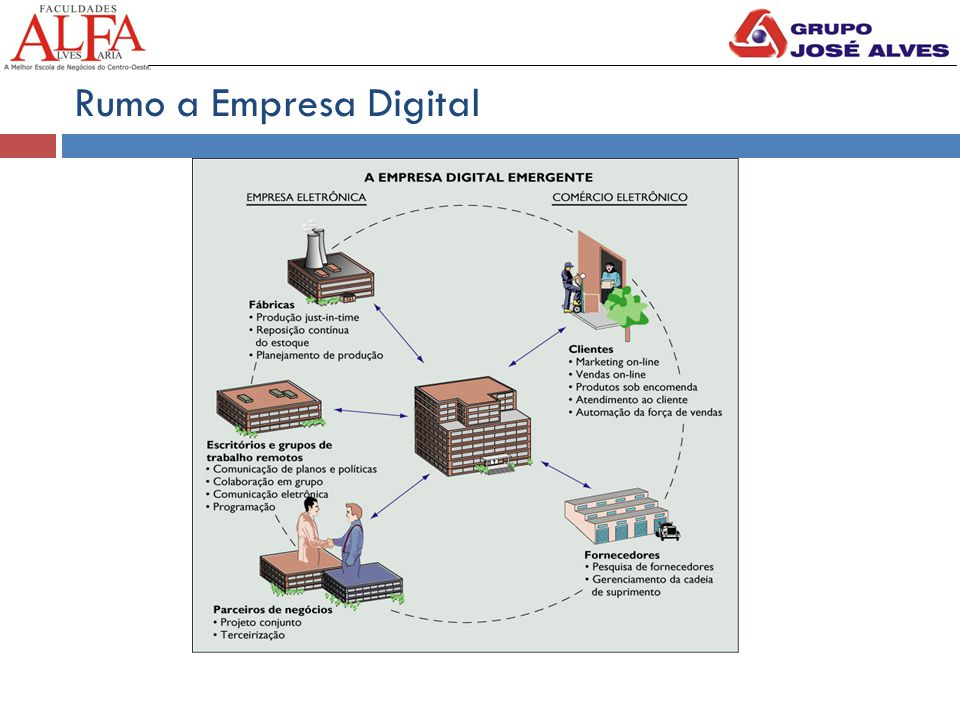 Rumo a Empresa Digital