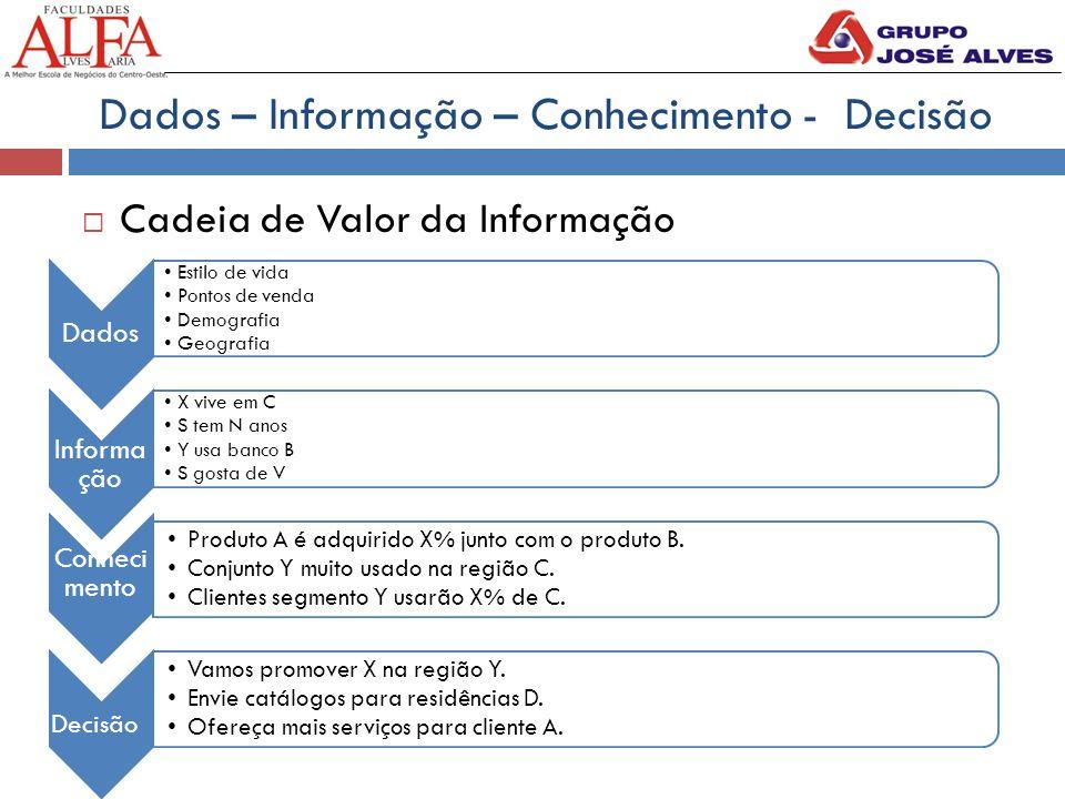 Dados – Informação – Conhecimento - Decisão