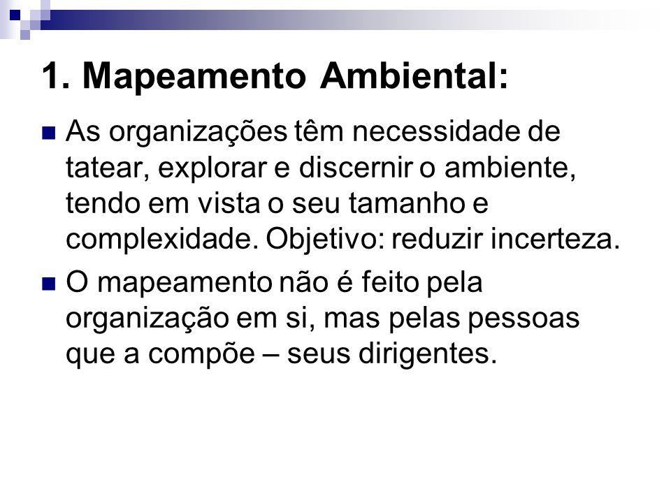 1. Mapeamento Ambiental: