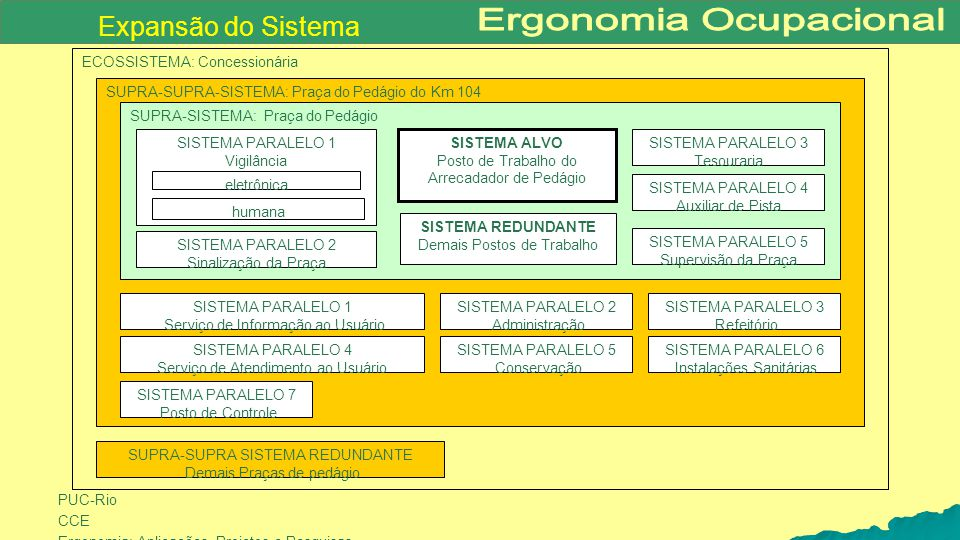 Expansão do Sistema ECOSSISTEMA: Concessionária