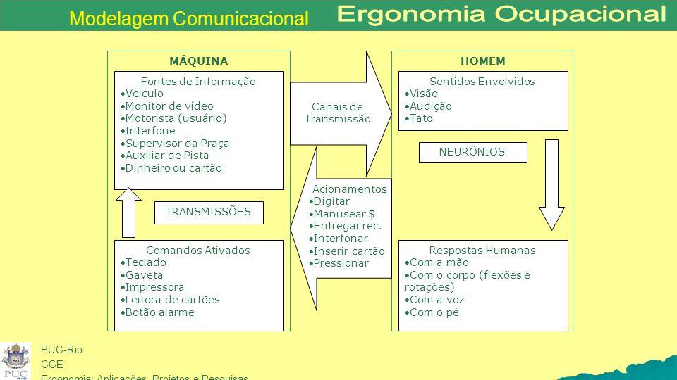 Modelagem Comunicacional