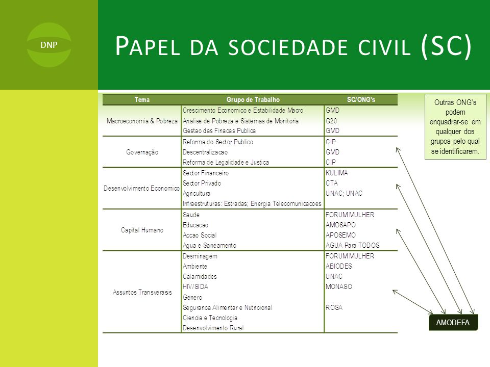 Papel da sociedade civil (SC)