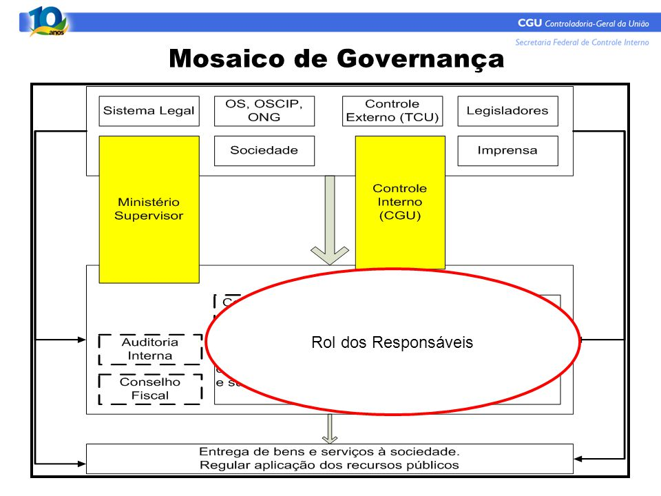 Mosaico de Governança Rol dos Responsáveis