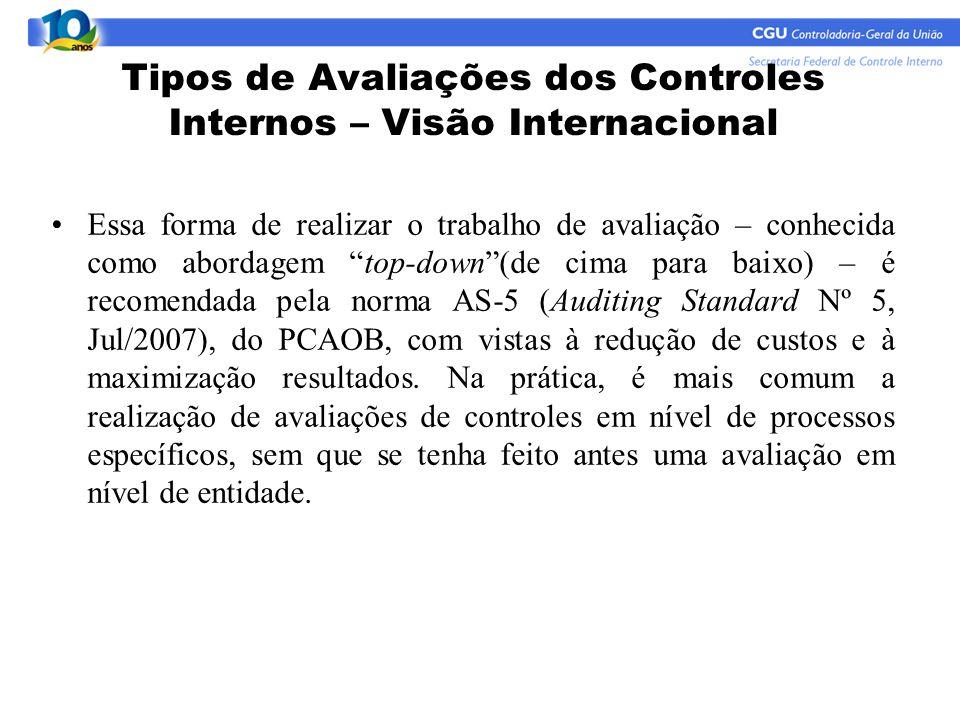 Tipos de Avaliações dos Controles Internos – Visão Internacional