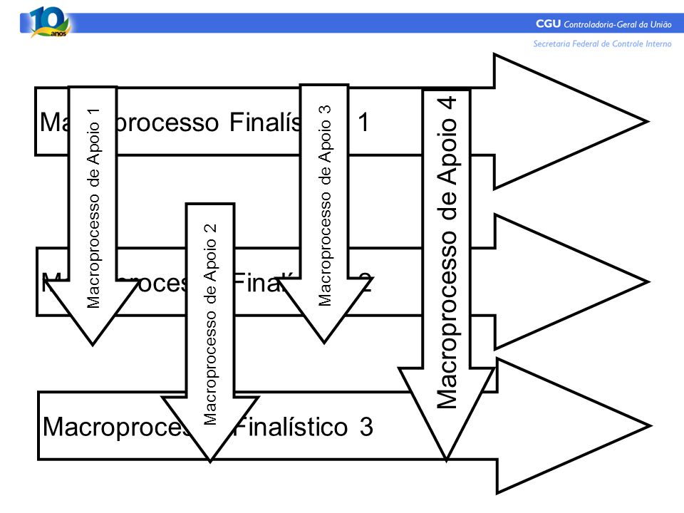 Macroprocesso Finalístico 1