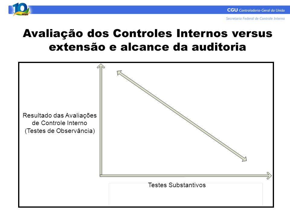 Avaliação dos Controles Internos versus extensão e alcance da auditoria